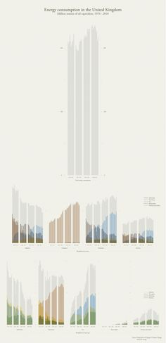Data visualization infographic & Chart Energy consumption in the United Kingdom by Ben Willers. Infographic Description Energy consumption in the United Graph Design, Web Design, Chart Design, Layout Design, Bar Graphs, Information Design, Dashboard Design, Energy Consumption, Data Visualization