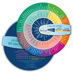 La roue des émotions Education Positive, Activities For Kids, Coaching, Positivity, Messages, Feelings, Learning, Care Box, Sentiments