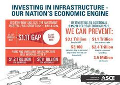 This diagram shows how to maintain the infrastructure of the United States. It would be interesting to research the problems the United States has with infrastructure and how it can benefit the economy.