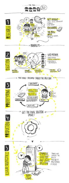 Visual thinking - Happy users