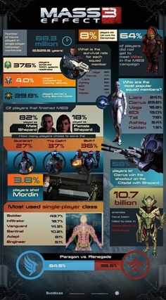 Mass Effect 3 Infographic One of my favorite games. The Mass Effect team show good thinking in the various ways AI might play out. Artemis Fowl, Entertainment System, Tee Design, Videogames, Videos Fun, Mass Effect Art, Mass Effect Kaidan, Mass Effect Universe, Commander Shepard