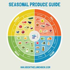 Seasonal Produce Guide that will help you choose yummy and nutritional seasonal fruits and vegetables for your kids' home lunches. From Rock the Lunchbox