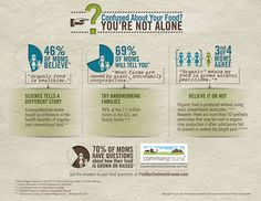 Are you confused about your food? You're not alone. 70% of moms have questions about how their food is grown. Go to http://findourcommonground.com/ to find out more.