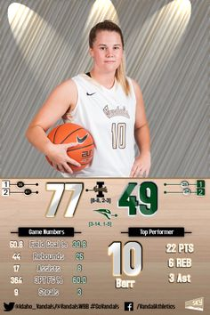INFOGRAPHIC: Barr's (@sbarr10) 22 pts boosts @VandalsWBB over @PSU_VIKINGS 77-49. Idaho back at .500 for the season