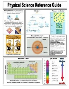 FREE RESOURCE: A quick reference guide for students covering the basic concepts in middle school physical science. Should laminate her a copy of this reference sheet to keep in her science notebook Teaching Chemistry, Science Chemistry, Life Science, Earth Science, Science Resources, Science Lessons, Science Education, Science Experiments, Apologia Physical Science