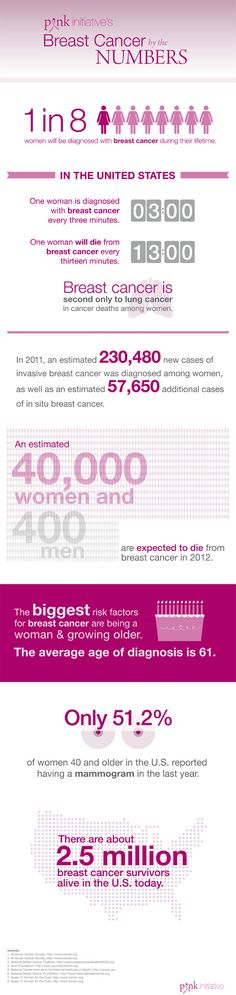 Breast Cancer Infographic  --  found at http://www.a-health-blog.com/ breast-cancer-infographic.html
