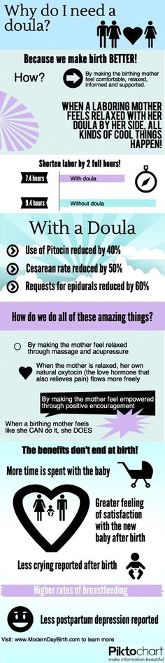 FAQ - Modern Day Birth | Fort Collins Doula  Great #doula #infographic! Gives interesting statistics about how a doula can improve your birthing experience even AFTER the birth is over!