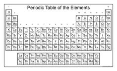 Httpenpediawikipekkapyykkc3b6 it is unknown how free periodic table with updated names science and math with mrs lau urtaz Image collections