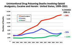 What Can We Do About the Heroin Overdose Epidemic? #health #addiction #lifestyle