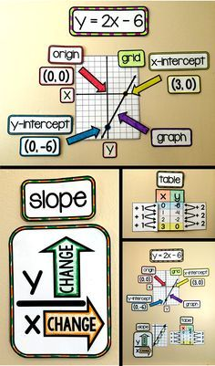 Algebra 1 word wall for a math bulletin board. Visual references for graphing linear equations. Algebra Activities, Maths Algebra, Math Resources, Math Fractions, Math Games, Algebra Projects, Algebra Help, Math Math, Calculus