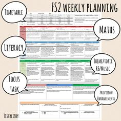 New EYFS planning format. Adapted from Jem Luck's format she shared. Eyfs Curriculum, Curriculum Planning, Lesson Planning, Assessment For Learning, Teaching Plan, Eyfs Classroom, Classroom Layout, Eyfs Activities, Classroom Activities