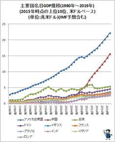 ↑ 主要国名目GDP推移(1980年-2019年)(2015年時点の上位10位、米ドルベース)(単位:兆米ドル)(IMF予想含む)