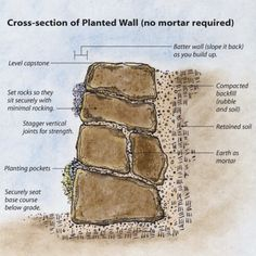 Build a Dry-Stacked Stone Retaining Wall. To figure out how much stone you'll need, multiply your wall's height times the depth times the length. If your wall is 2 feet high, feet wide, and 20 feet long, you'll need roughly 60 cubic feet of stone. Dry Stack Stone, Stacked Stone Walls, Dry Stone, Stacked Stones, Rock Retaining Wall, Small Retaining Wall, Building A Retaining Wall, Fine Gardening, Gardening Books