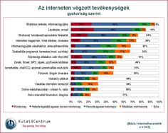 KutatoCentrum_internetes_tevekenysegek.png (1285×1029)