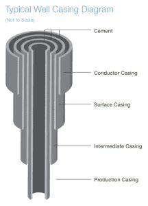 Typical Natural Gas Well Casing Diagram