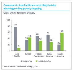 Got Milk? Online Grocery Shopping Soars in Asia, Fails in US