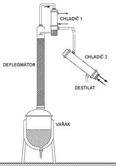 Obyčejná destilace neumožňuje v jednom stupni získat destilát o vysokém obsahu těkavé složky (etanolu). Pokud umístíme nad destilační nádobu...