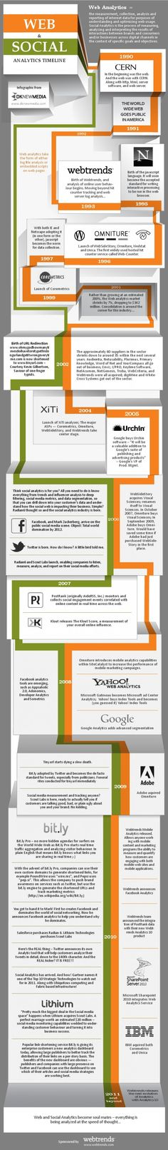 The History of Web and Social Analytics web-analytics Social Media Analytics, Web Analytics, Social Networks, Social Media Marketing, Digital Marketing, Inbound Marketing, Marketing Technology, Internet Marketing, Social Web