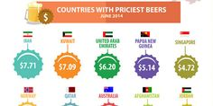 The #Price Of #Beer All Over The World... via https://www.facebook.com/groups/StrategicMarketingRomania