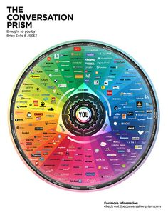 The Conversation Prism | Social Media is Hard: The 2013 Landscape of Social Networks in One Infographic | LinkedIn