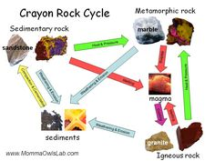 make the different types of rocks with crayon shavings