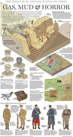 History Discover Gas mud and horror: How German and Allied forces fought during the First World War: Battle of Ypres. Military Art Military History History Facts World History World War One First World Second Battle Of Ypres Ypres Modern History History Facts, World History, History Timeline, Military Art, Military History, World War One, First World, Second Battle Of Ypres, Teaching History