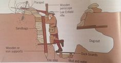 Trench Warfare is a type of warfare using fighting lines mostly consisting of trenches in which soldiers were greatly protected from enemy fire. Canadian History, World History, American History, Military Gear, Military History, World War One, First World, Ww1 Art, History Projects