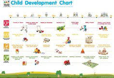 Child Development Chart!  Loving Hearts Child Care and Development Center in Pontiac, MI is dedicated to providing exceptional tender loving care while making learning fun!  If you want to know more about us, feel free to give us a call at (248) 475-1720 or visit our website www.lovingheartschildcare.org for more information!