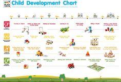 CHILD DEVELOPMENT CHART - plantoys.bg