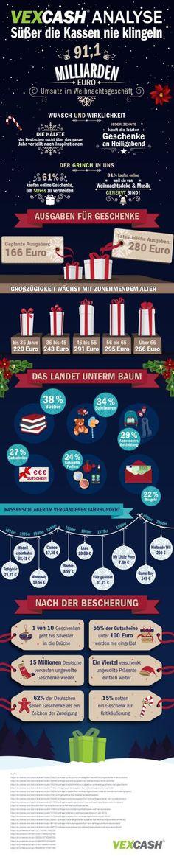 Alle Jahre wieder: Das Milliardengeschäft mit Weihnachten #Infografik #advent #Weihnachten #Xmas