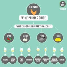 Wine pairing guide – Chicken
