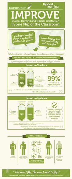 Survey Results: 67% Educators Report Flipped Classroom Improves Test Scores | Edudemic