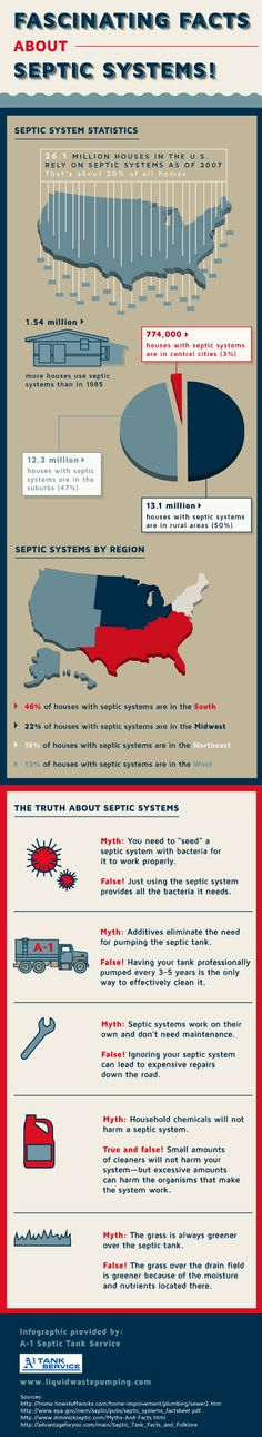 Fascinating Facts About Septic Systems #Infographic