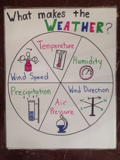 With learning what the different weather patterns are, it is just as important to understand what causes weather. Students can create this chart as a reference. Also I could turn this chart into a game where I add a spinner to the middle of the chart and call on groups of students to give an example of a weather pattern for whichever spot the pointer lands on.