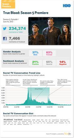 True Blood Season Premiere - Social TV Data Bluefin Labs