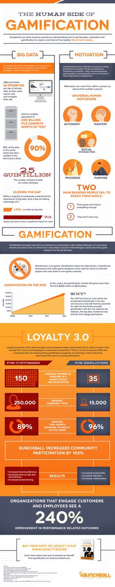 Big Data + Motivation = Gamification: The Human Side of Gamification Statistics #Infographic
