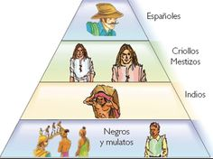Each one of these social groups have their own lifestyle. Each one of them speak a different language. Aztec Empire, Spanish Heritage, Aztec Culture, Historia Universal, Classroom Signs, Spanish Culture, Old Maps, School Projects, Socialism