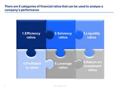 Financial ratio analysis ppt
