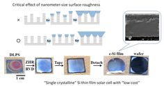 Monocrystalline Silicon Thin Film for Cost-Cutting Solar Cells with Faster Growth Rate Fabricated Renewable Energy, Solar Energy, Solar Power, Solar Battery, Solar Lights, Chemical Vapor Deposition, Surface Roughness, Latest Science News, Thin Film