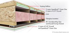 SPC Solution 3 (Best) - Decoupled Ceiling with Clip & Channel, Green Glue, and Drywall under the subfloor.