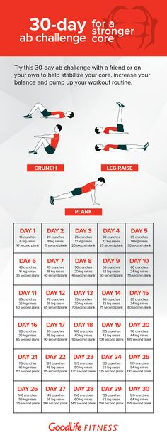 ab challenge Summer is around the corner - are you ready? Challenge yourself to 30 days of consistency and watch the strength and stability of your core increase. 30 Day Fitness, Wellness Fitness, Boxing Fitness, Planet Fitness, Anytime Fitness, Fitness Watch, Gym Fitness, Fitness Tracker, Mens Fitness