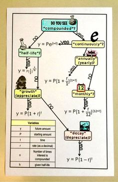 This flowchart helps Algebra students identify the exponential function a word problem is asking them to use. Exponential growth, exponential decay, half-life, compound interest. With a link to graphing exponential functions.