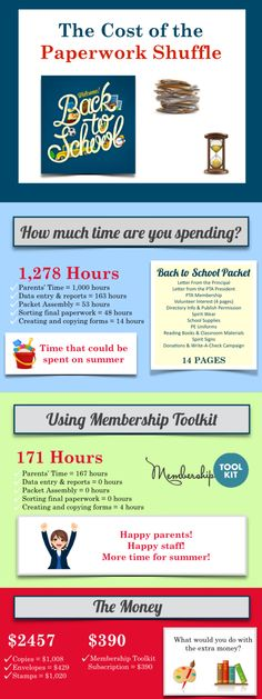 Revolutionize your #PTA or #PTO and end paperwork!  More time for summer. It's good for the environment.   Membership Toolkit makes it easy to go online. Happy parents.  Happy board members.  Happy school staff!  http://www2.membershiptoolkit.com/blog-0/bid/390021/10-more-weeks-until-backtoschool-get-ready-now
