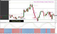 binary options indicator v2 cigs