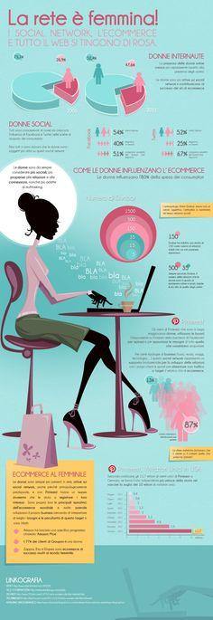 Ecco in infographic alcuni dati su come le donne vivono e utilizzano la rete, in particolare i social network e le piattaforme di e-commerce.
