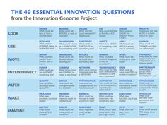 The Innovation Genome Project