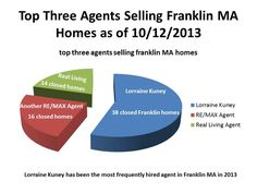 """Lorraine Kuney of RE/MAX Executive Realty is the top selling agent in Franklin MA.  Lorraine is """"the most frequently hired agent in Franklin MA."""""""