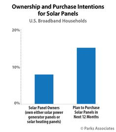New research estimates 15% of U.S. broadband homes to purchase solar panels in 2017