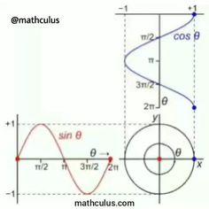 Mental Math Tricks, Cool Math Tricks, Physics Tricks, Learn Physics, Physics Formulas, Mathematics Geometry, Physics And Mathematics, Ap Statistics, Math Quotes