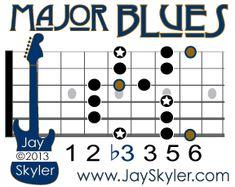 Major Blues Diagram Root Box Guitar Scale